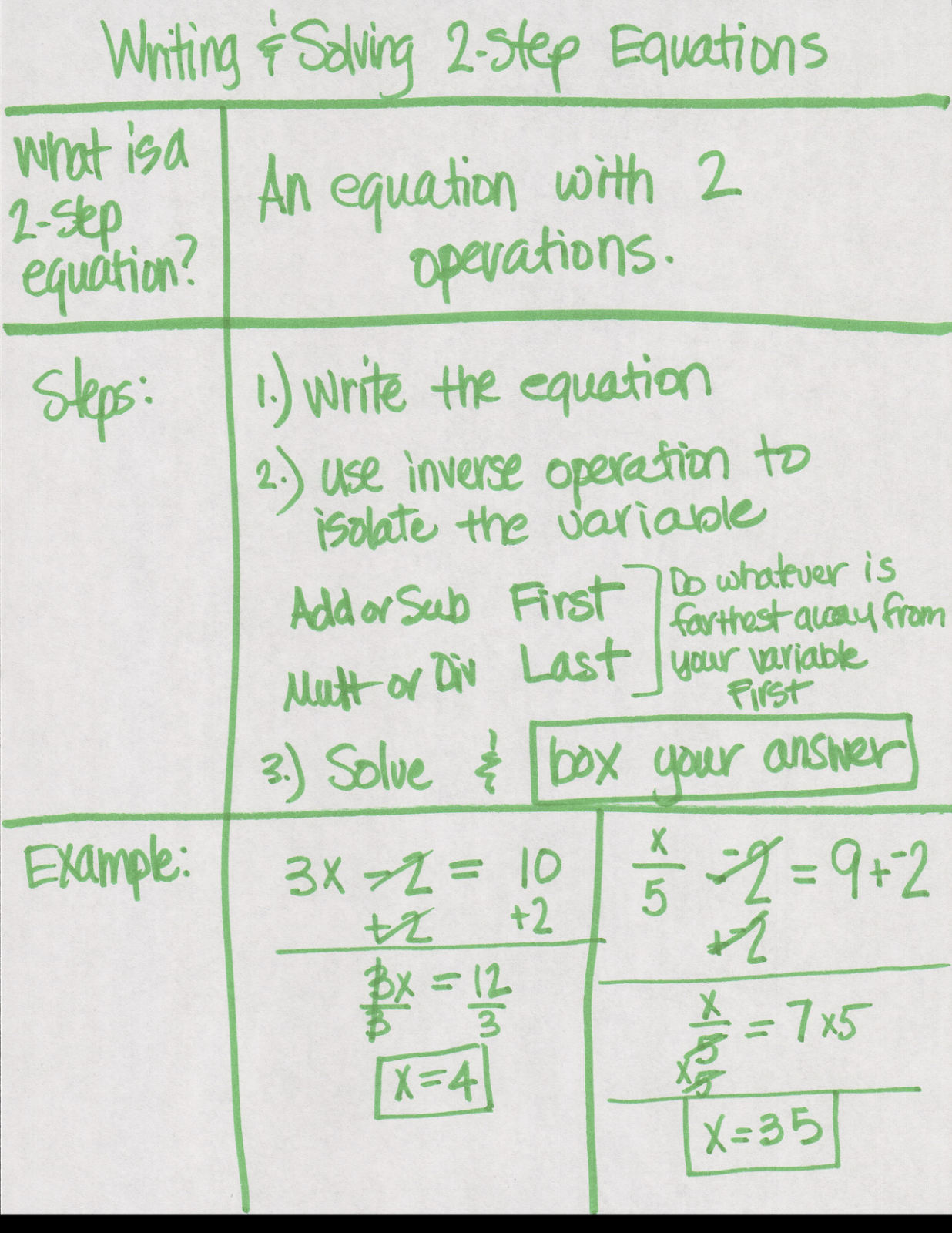 707 Mathletes 7 Acc/8Pap: Solving 2 Step Equations Notes And