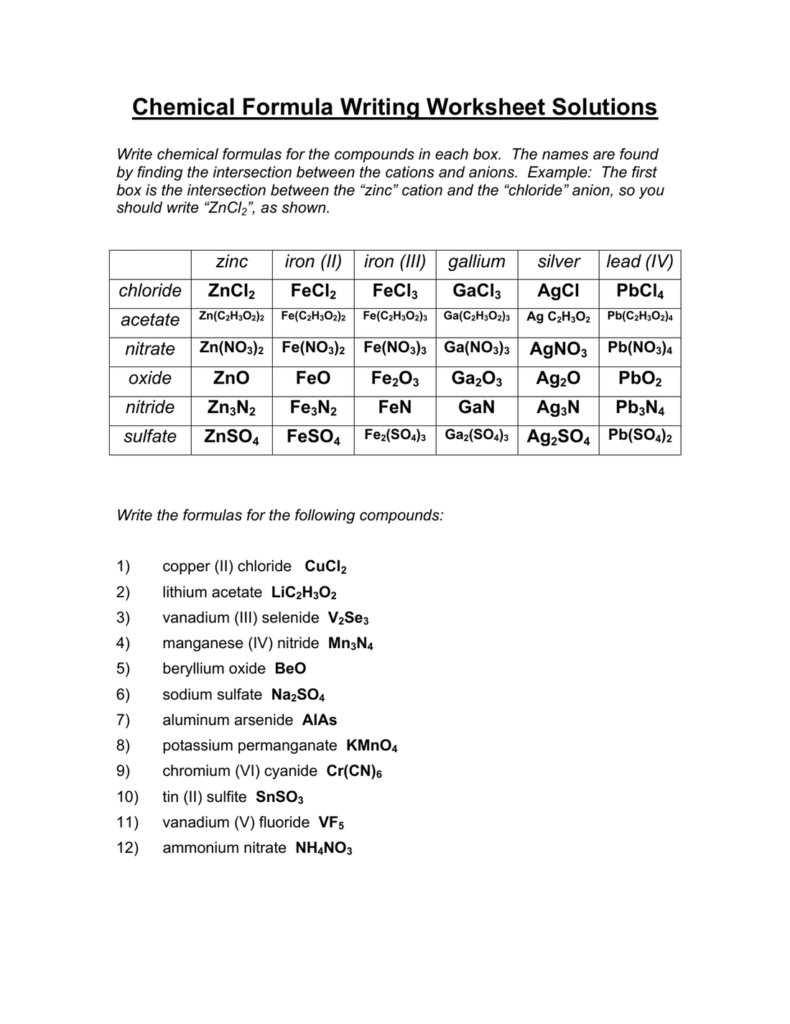 Collection Of Writing Chemical Formulas For Compounds
