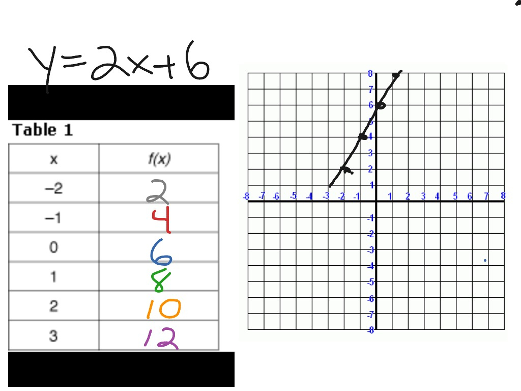 Converting Equation To Table Of Values Part I | Math