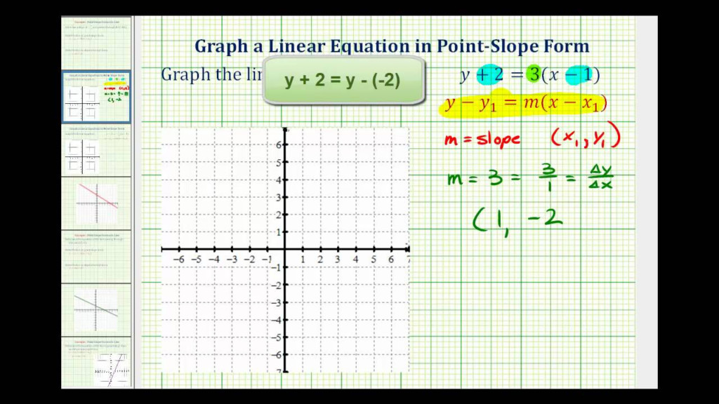 Equation Of A Line (Solutions, Examples, Videos, Activities)