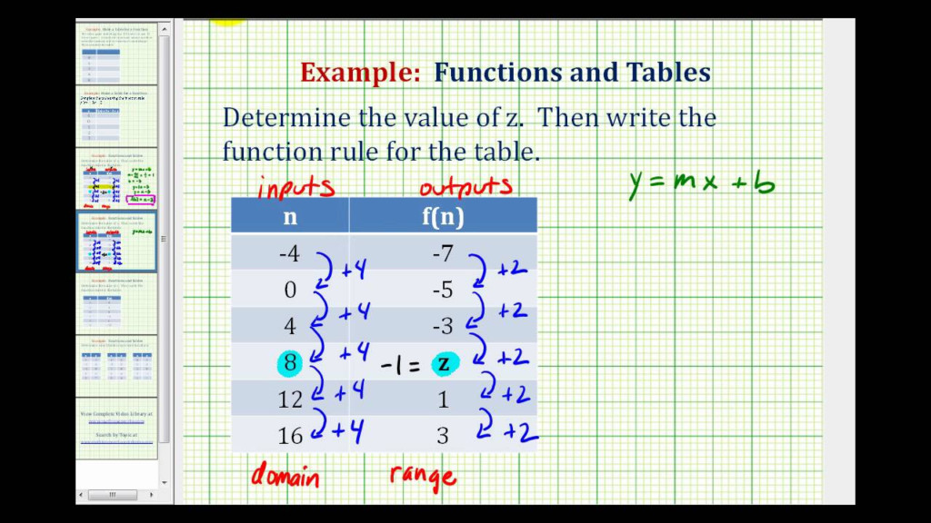 Ex 3: Write A Function Rule Given A Table Of Values