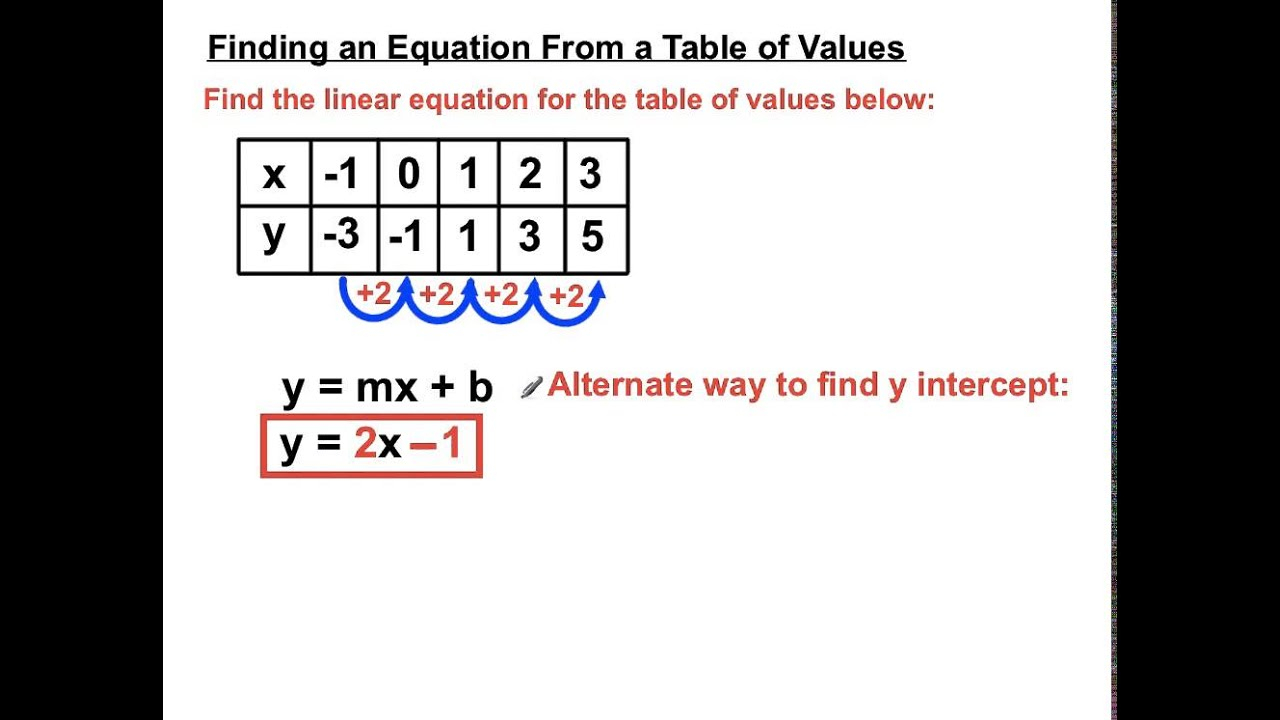 Finding Equations From Tables Of Values