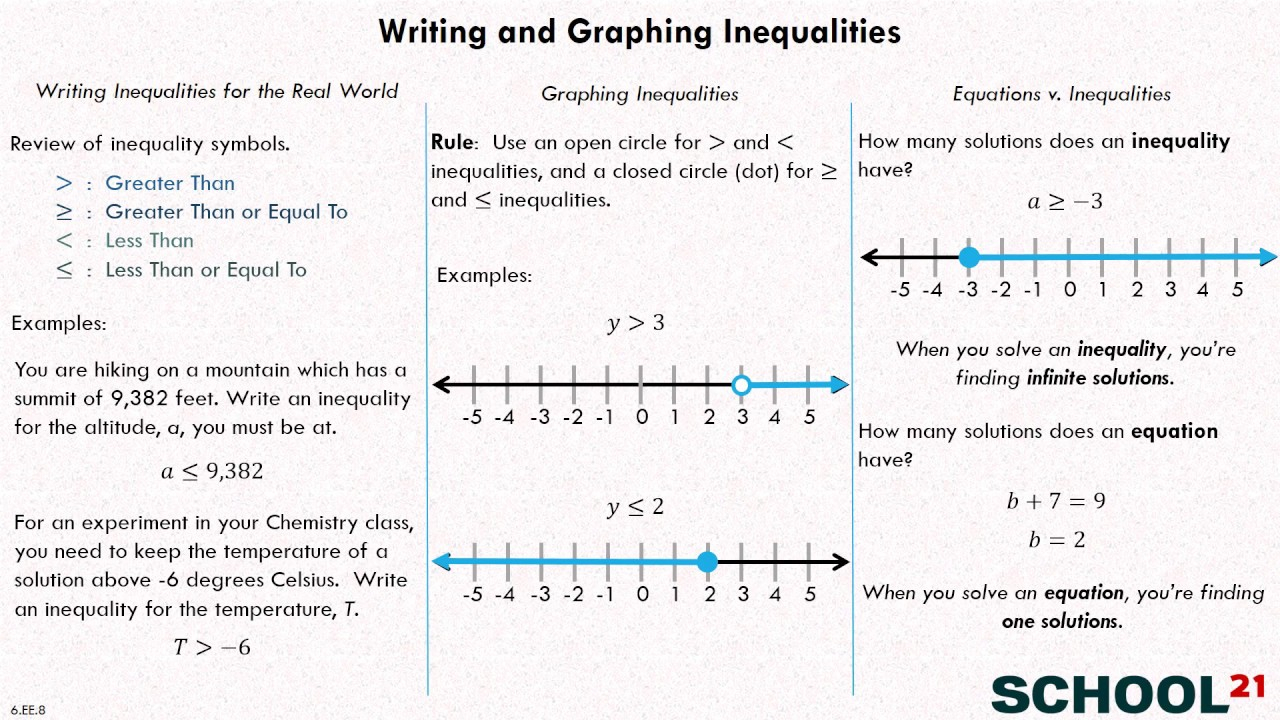Writing And Graphing Inequalities Worksheet Answers
