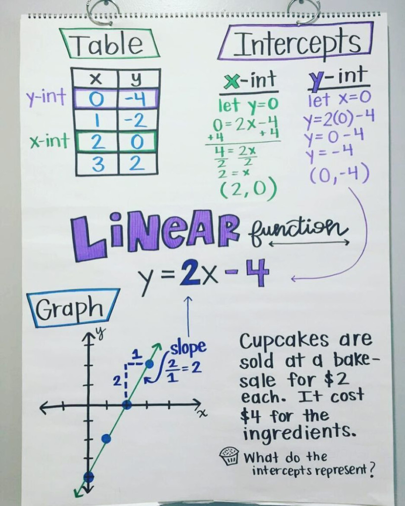 Linear Function Chart 💜 Understanding How The Equation