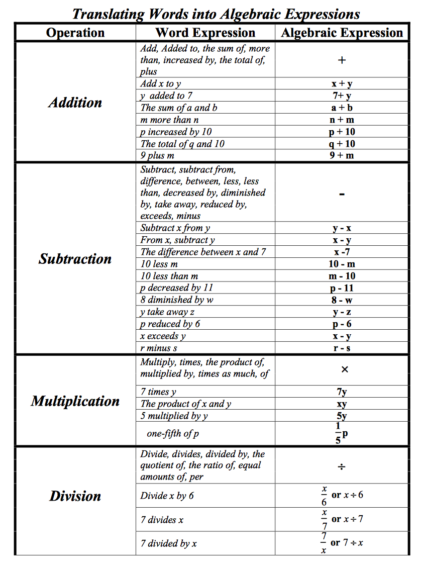 Table Translating All Types Of Words To Algebraic