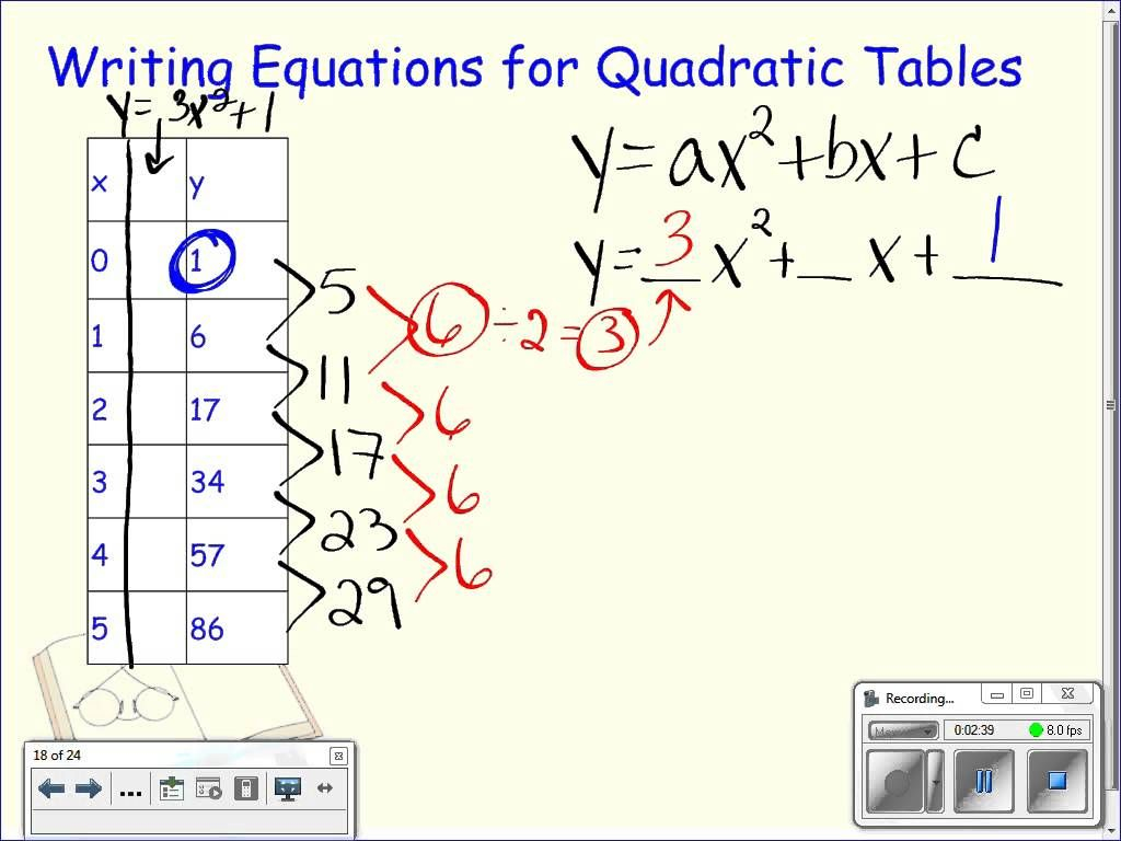 Writing Equations From Quadratic Tables | Writing Equations