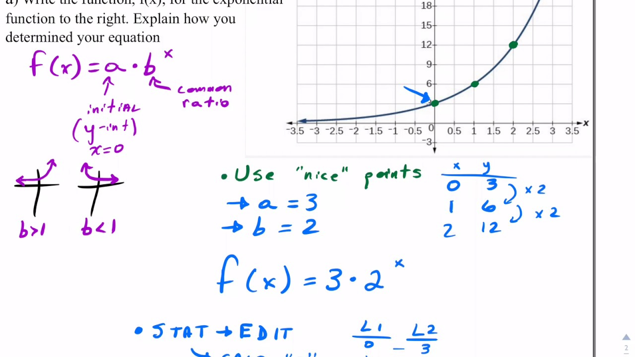 Writing Exponential Equations From Graphs Worksheet