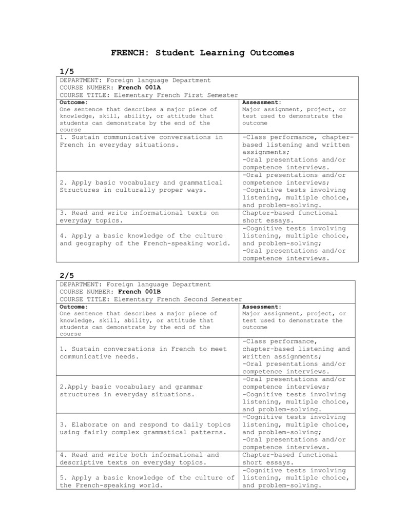 Writing Student Learning Outcomes Worksheet