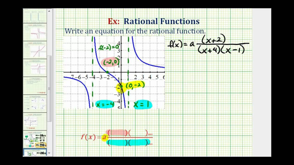 Ex 3: Find The Equation Of Rational Function From A Graph