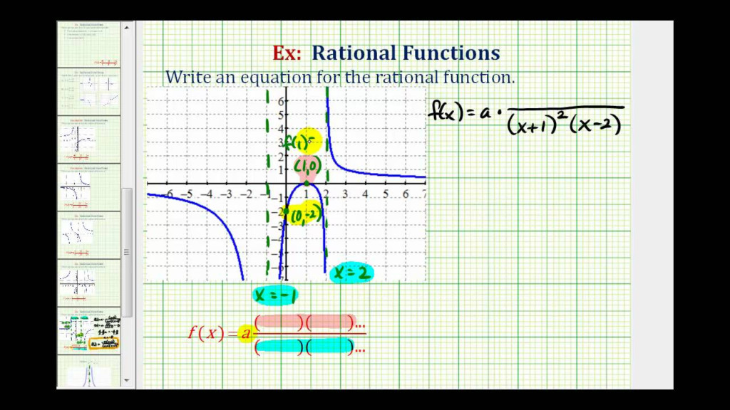 Ex 6: Find The Equation Of Rational Function From A Graph (Squared  Intercept / Va)