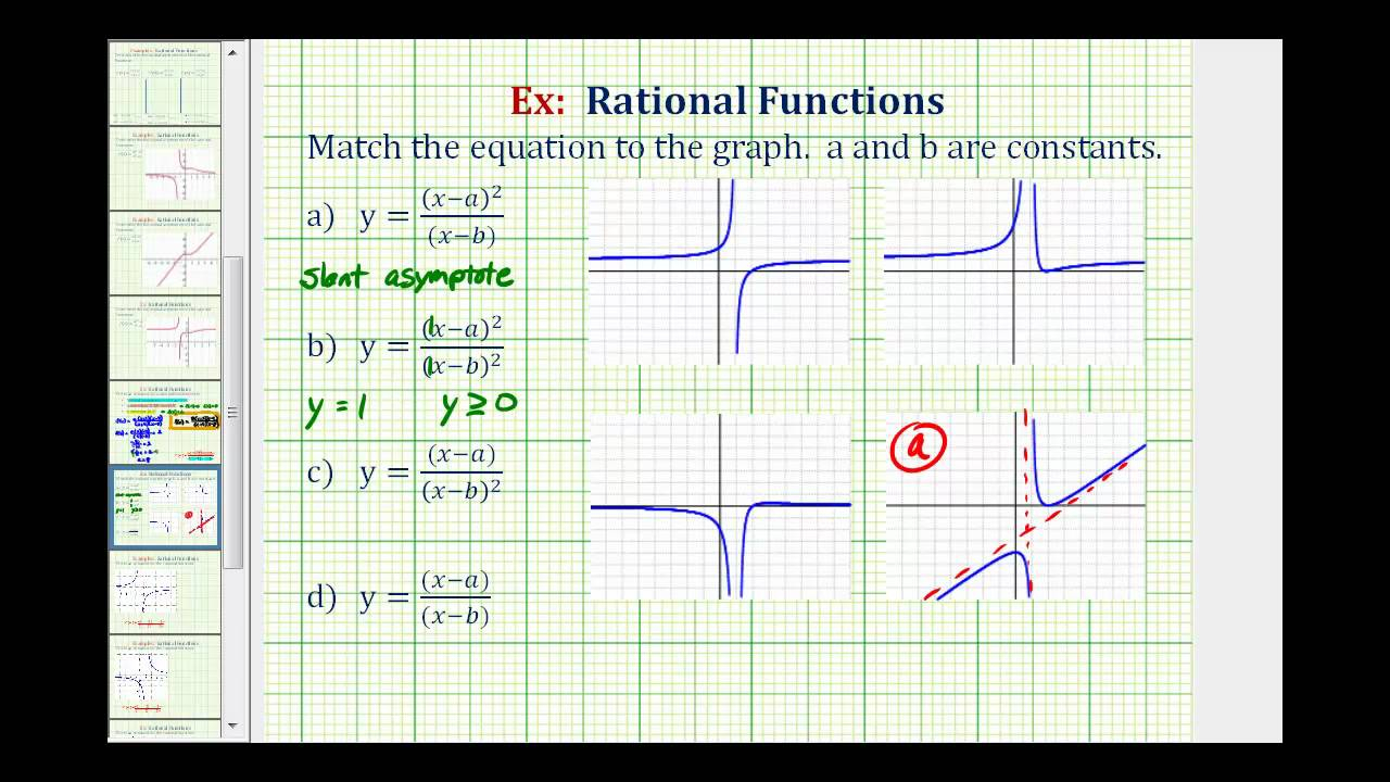 Ex: Match Equations Of Rational Functions To Graphs