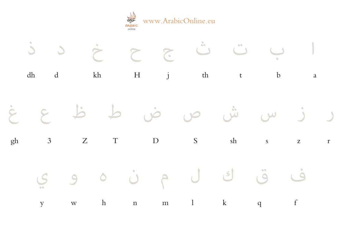 Learn To Read And Write The Arabic Alphabet (Free Video