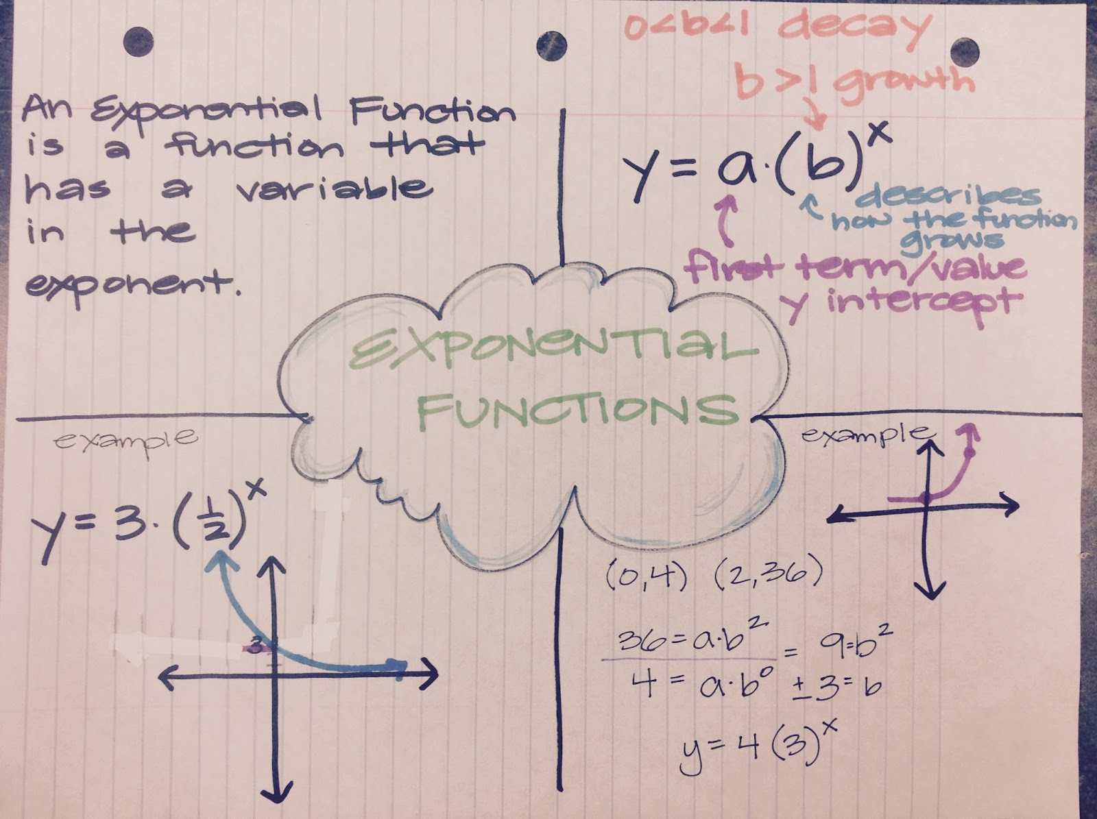 Mrs. Shaw's Site: Algebra Exponential Equations
