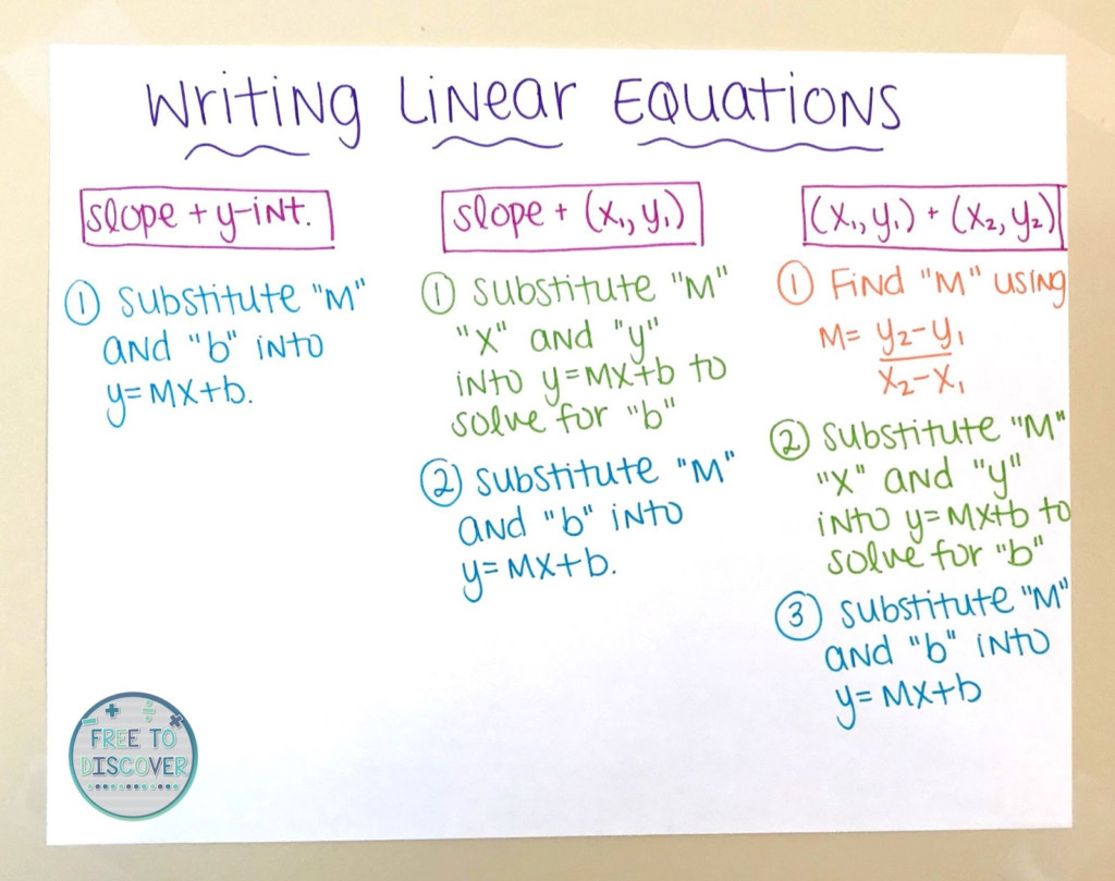 Teaching Writing Linear Equations   Free To Discover