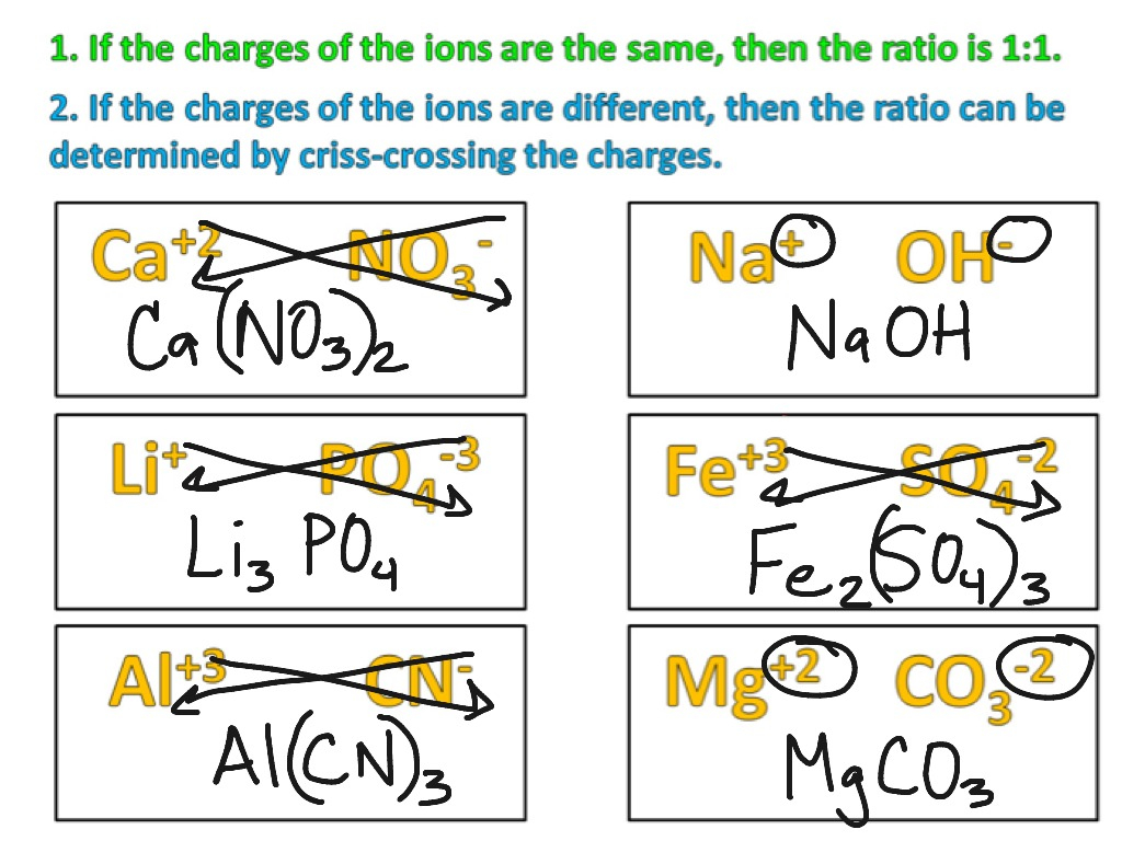 Writing Formulas By Crossing Over Worksheet Answers